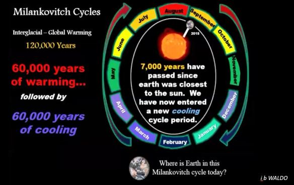 Milankovitch cycle warming-cooling