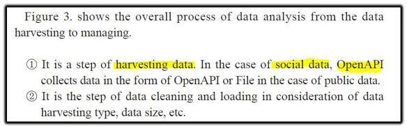 harvesting data